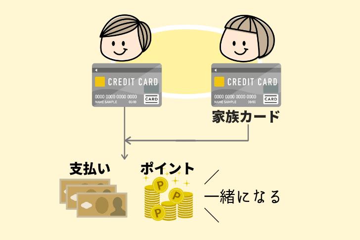 家族カードの説明図